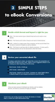 3 Simple Steps to eBook Conversions Infographic