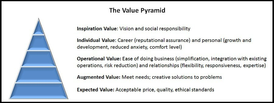 The Value Pyramid